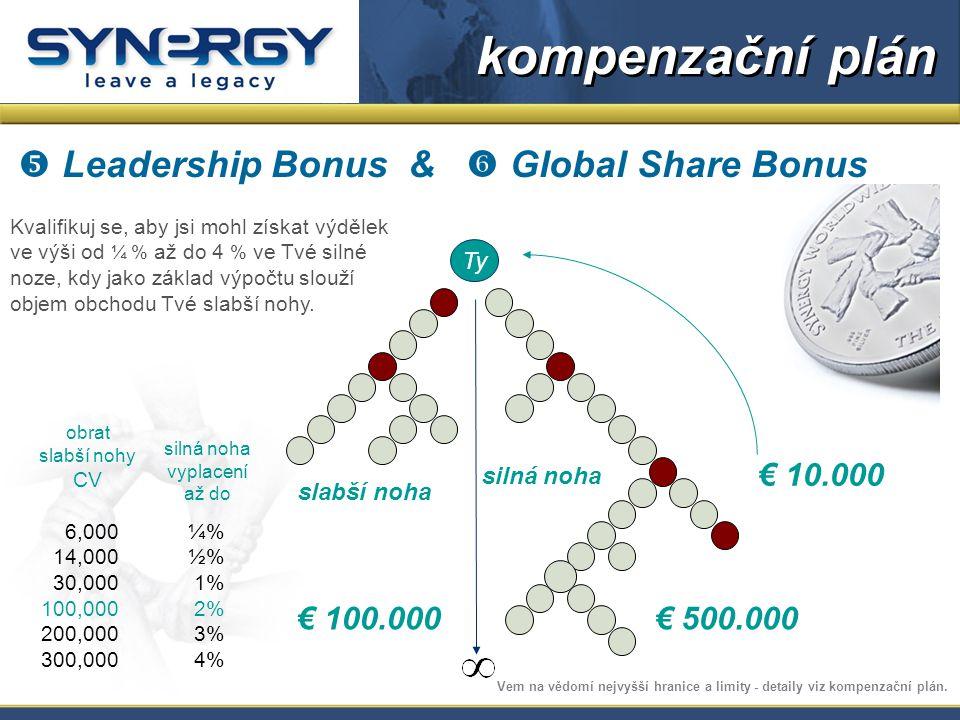  Leadership Bonus &  Global Share Bonus Kvalifikuj se, aby jsi mohl získat výdělek ve výši od ¼ % až do 4 % ve Tvé silné noze, kdy jako základ výpočtu slouží objem obchodu Tvé slabší nohy.