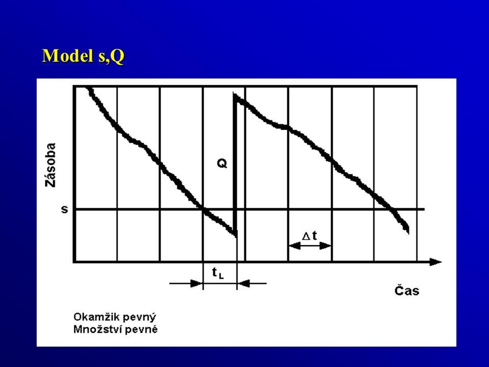 Model s,Q