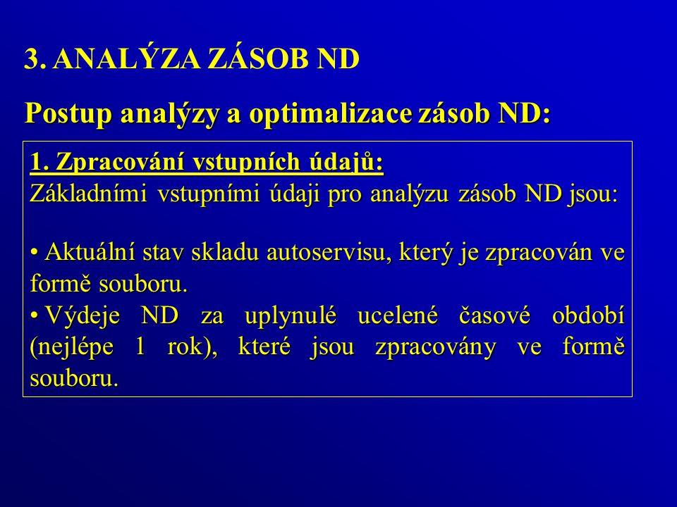 Postup analýzy a optimalizace zásob ND: 1.