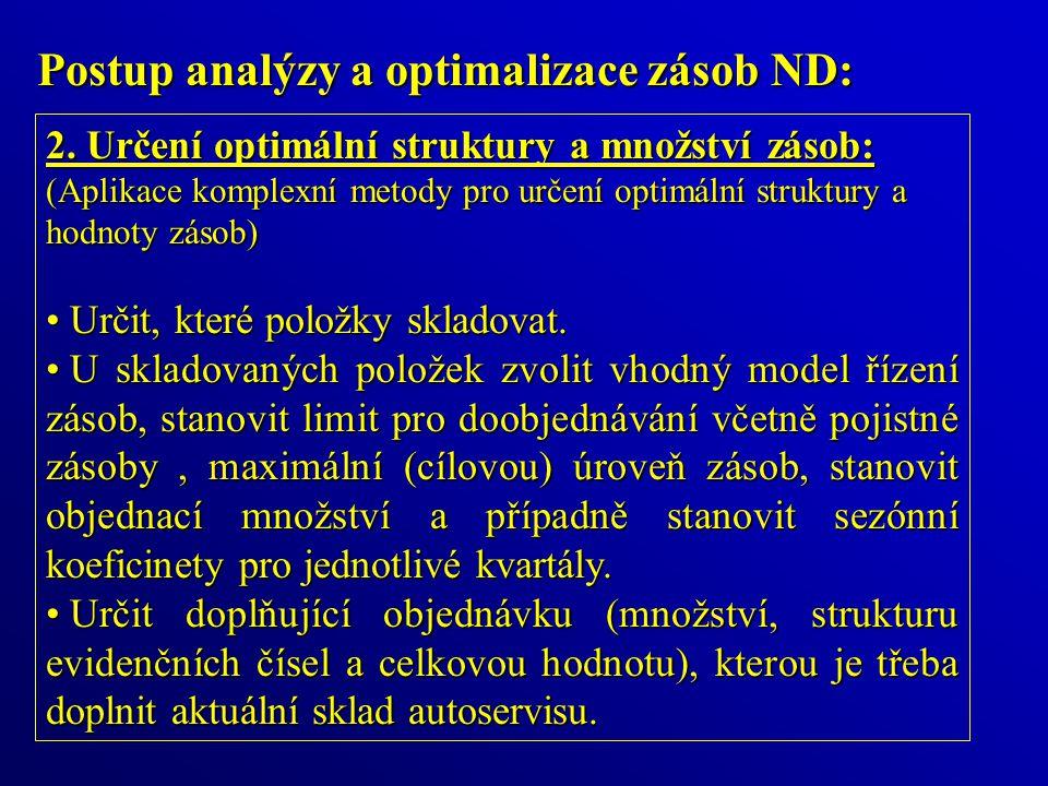 Postup analýzy a optimalizace zásob ND: 2.