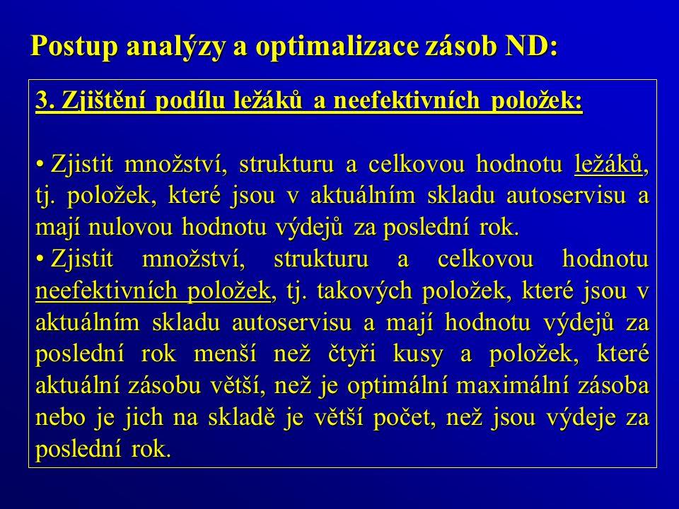 Postup analýzy a optimalizace zásob ND: 3.