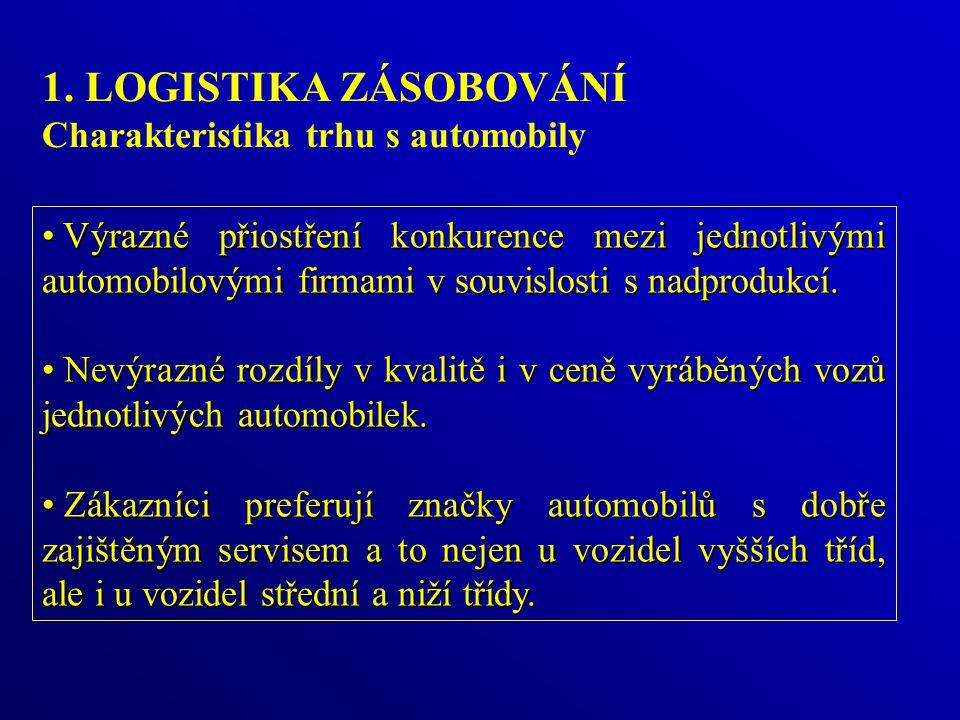 1. LOGISTIKA ZÁSOBOVÁNÍ Charakteristika trhu s automobily Výrazné přiostření konkurence mezi jednotlivými automobilovými firmami v souvislosti s nadpr