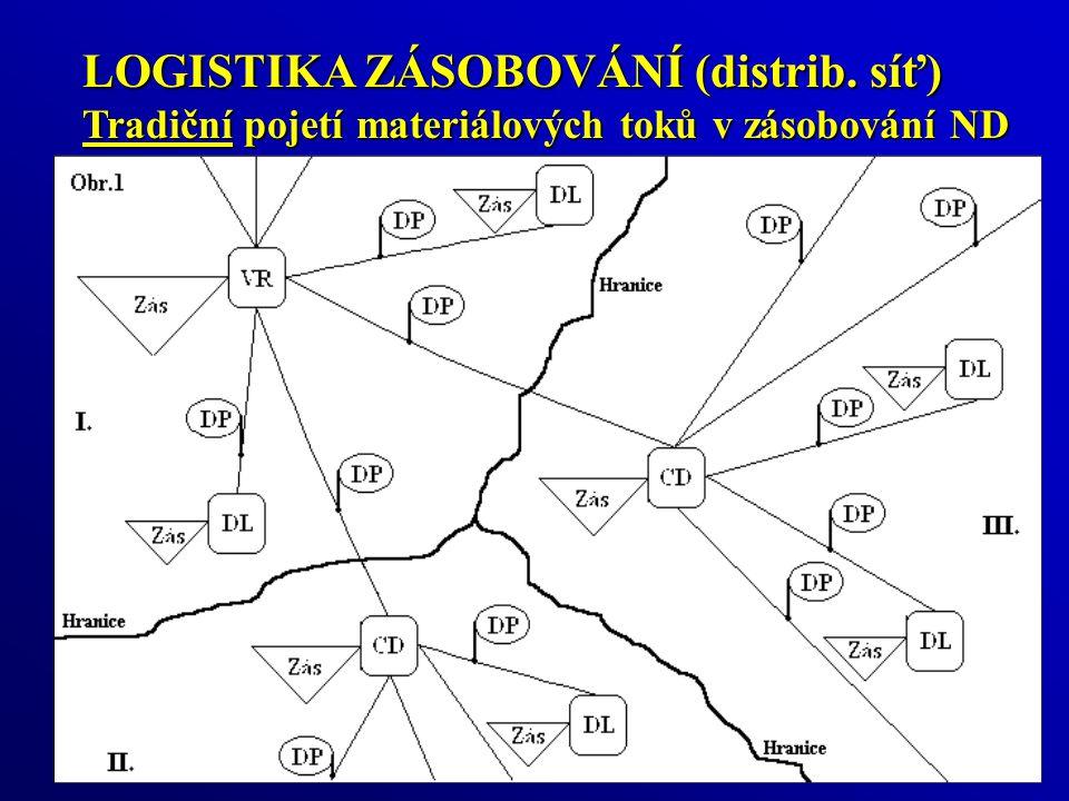 LOGISTIKA ZÁSOBOVÁNÍ (distrib. síť) Tradiční pojetí materiálových toků v zásobování ND