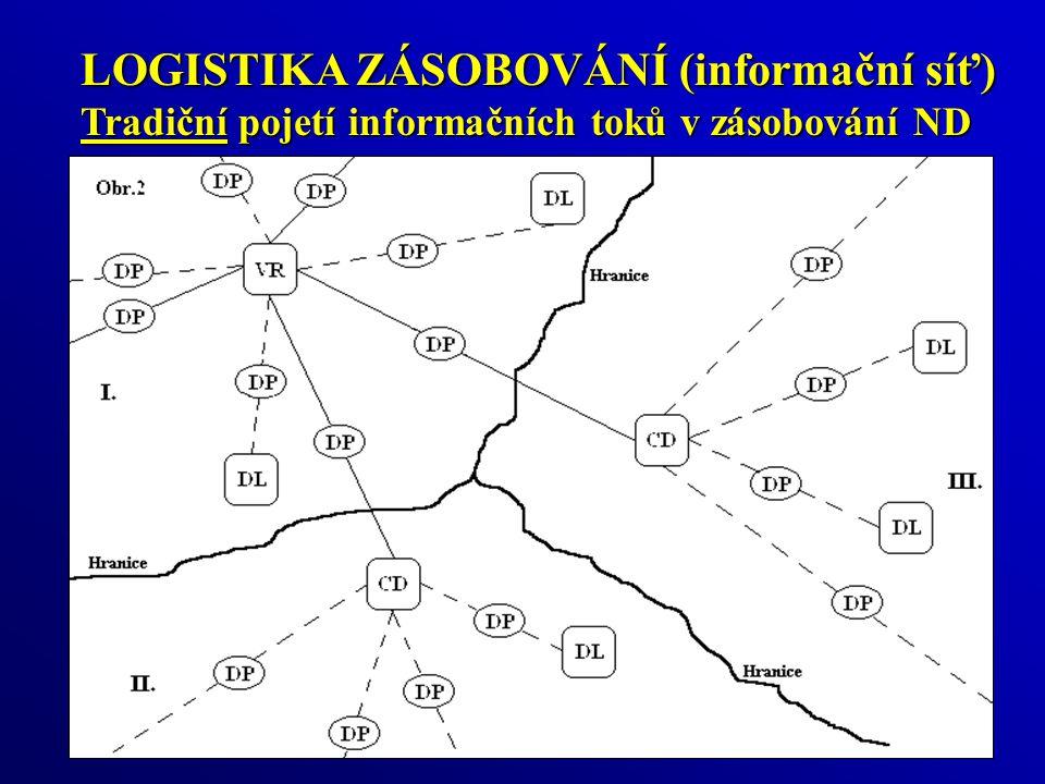 LOGISTIKA ZÁSOBOVÁNÍ (informační síť) Tradiční pojetí informačních toků v zásobování ND