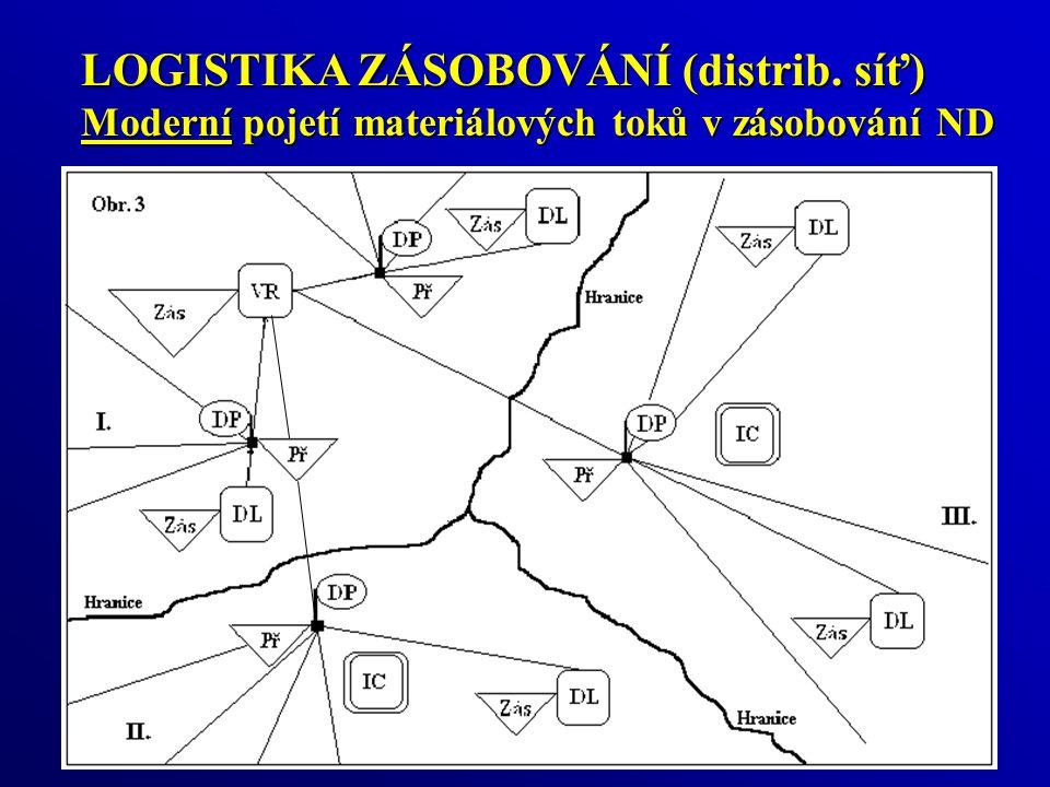 LOGISTIKA ZÁSOBOVÁNÍ (distrib. síť) Moderní pojetí materiálových toků v zásobování ND