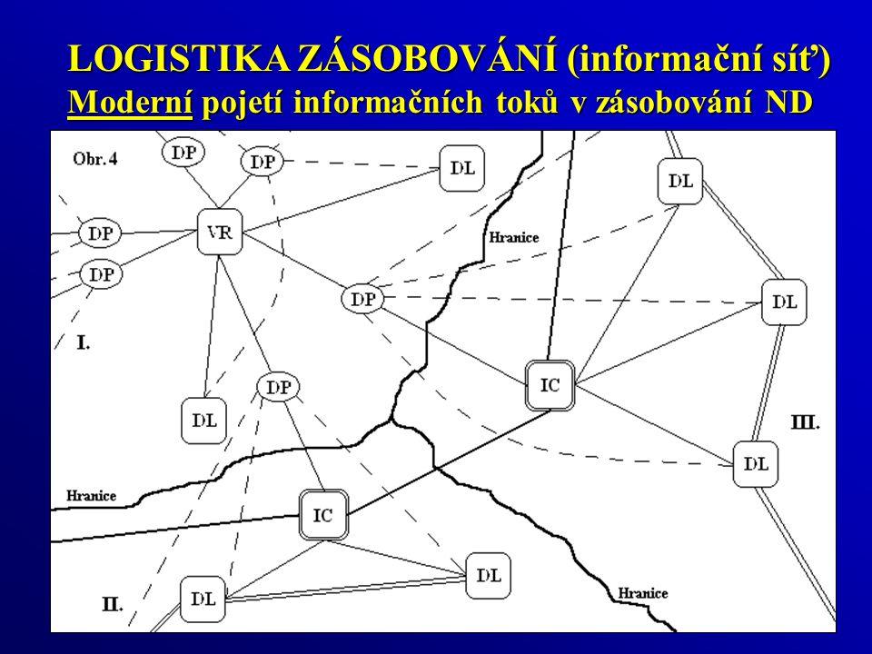 LOGISTIKA ZÁSOBOVÁNÍ (informační síť) Moderní pojetí informačních toků v zásobování ND