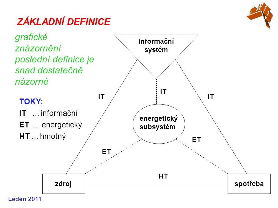 Leden 2011 grafické znázornění poslední definice je snad dostatečně názorné TOKY: IT...