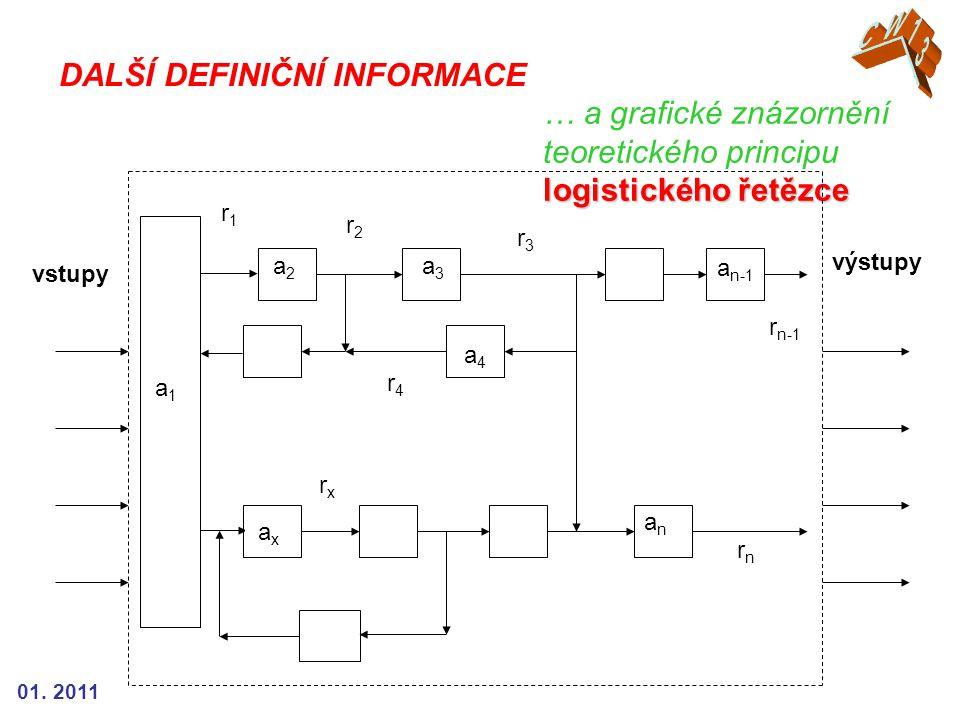 01. 2011 logistického řetězce … a grafické znázornění teoretického principu logistického řetězce DALŠÍ DEFINIČNÍ INFORMACE anan a4 a4 a 3 a 2 vstupy v