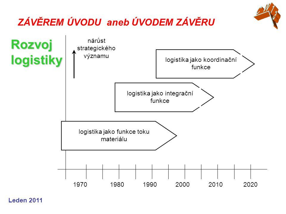 Leden 2011 ZÁVĚREM ÚVODU aneb ÚVODEM ZÁVĚRU Rozvoj logistiky 19701980199020002010 nárůst strategického významu logistika jako funkce toku materiálu logistika jako koordinační funkce logistika jako integrační funkce 2020