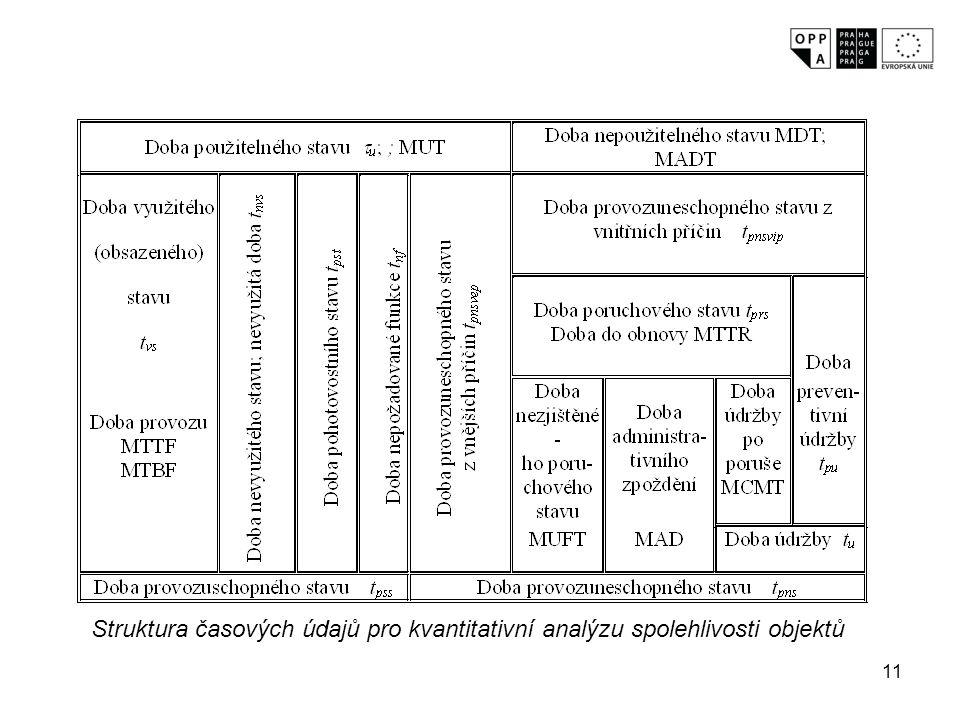 11 Struktura časových údajů pro kvantitativní analýzu spolehlivosti objektů
