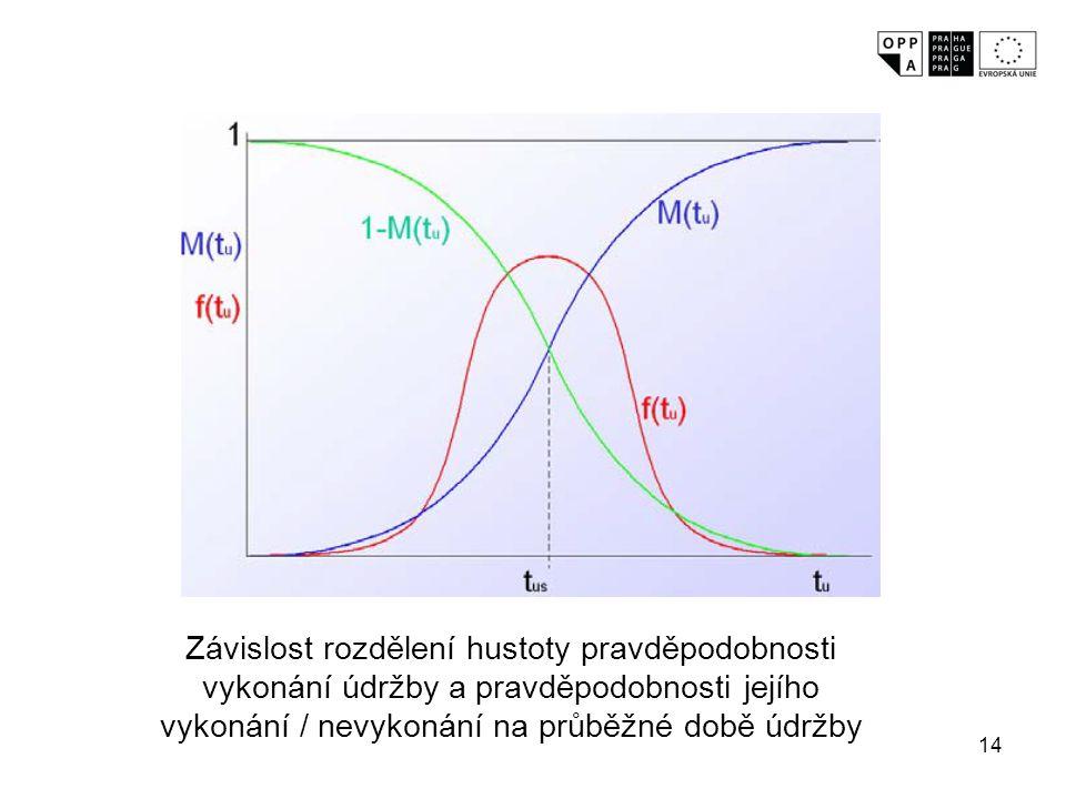 14 Závislost rozdělení hustoty pravděpodobnosti vykonání údržby a pravděpodobnosti jejího vykonání / nevykonání na průběžné době údržby