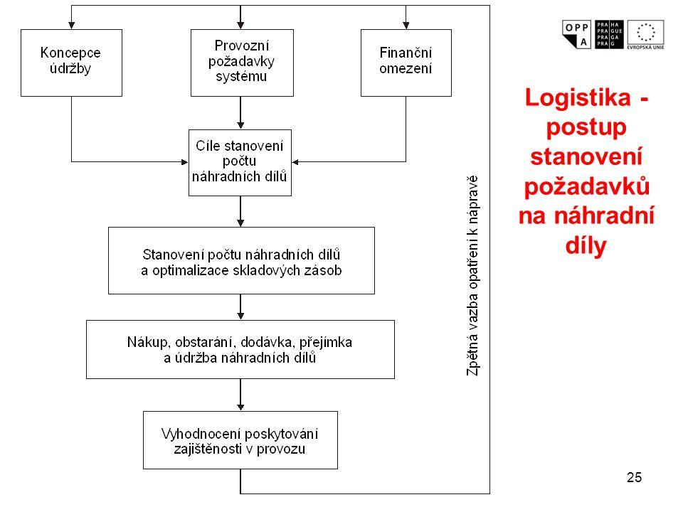 25 Logistika - postup stanovení požadavků na náhradní díly