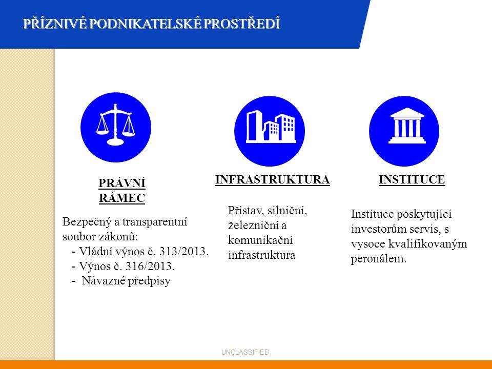 PŘÍZNIVÉ PODNIKATELSKÉ PROSTŘEDÍ PRÁVNÍ RÁMEC Bezpečný a transparentní soubor zákonů: - Vládní výnos č. 313/2013. - Výnos č. 316/2013. - Návazné předp