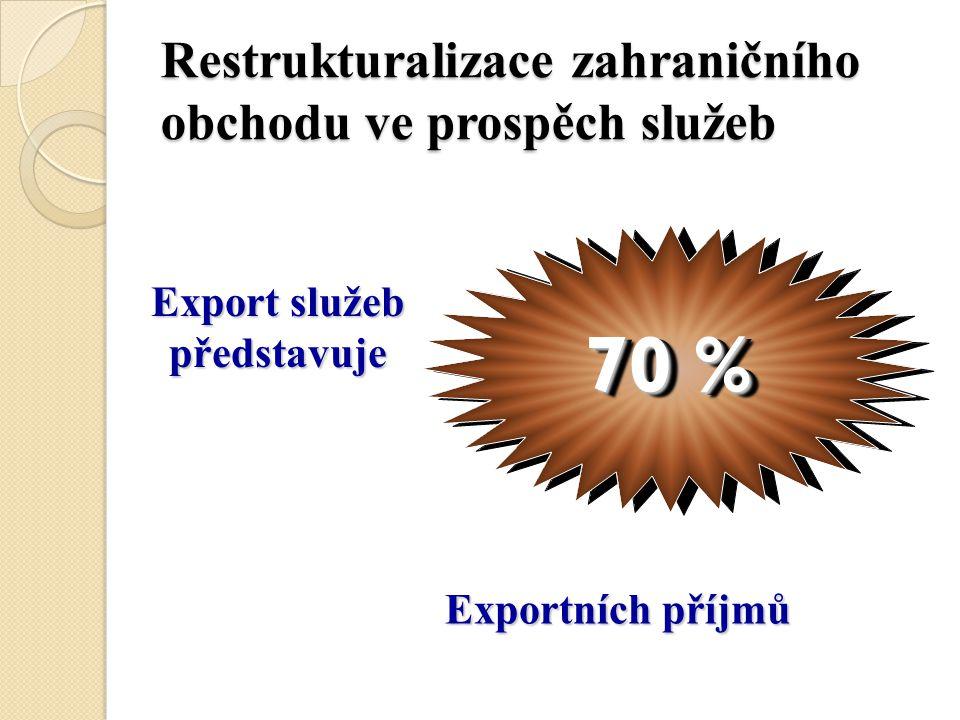 70 % Export služeb představuje Exportních příjmů Restrukturalizace zahraničního obchodu ve prospěch služeb