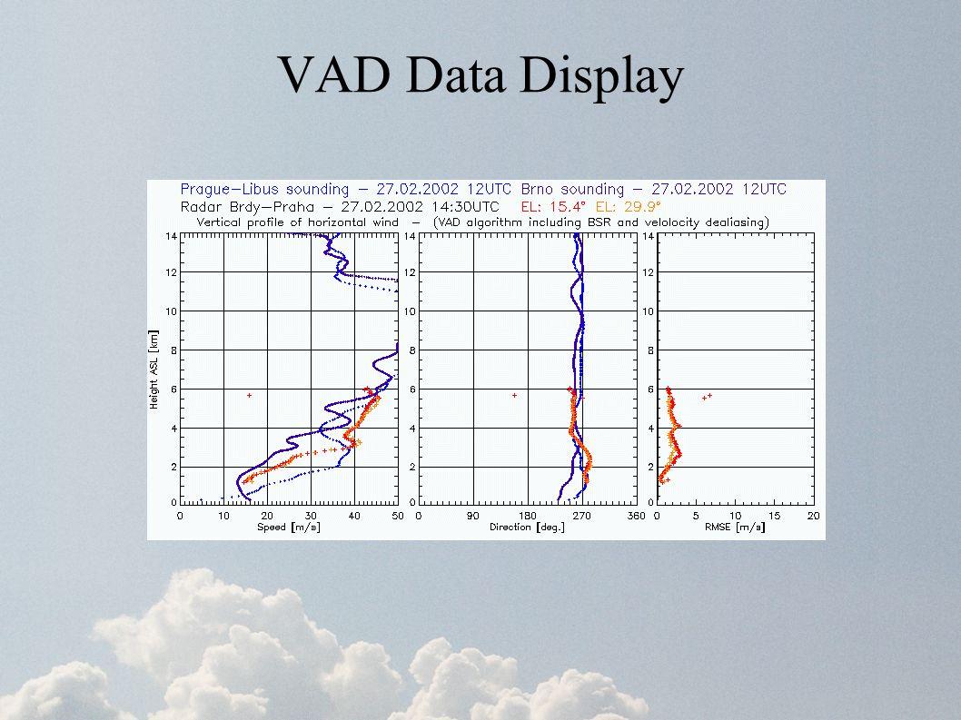 VAD Data Display