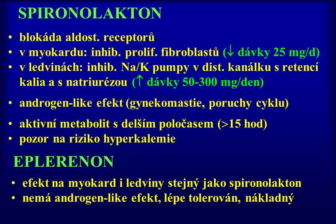 SPIRONOLAKTON blokáda aldost. receptorů v myokardu: inhib. prolif. fibroblastů (  dávky 25 mg/d) v ledvinách: inhib. Na/K pumpy v dist. kanálku s ret