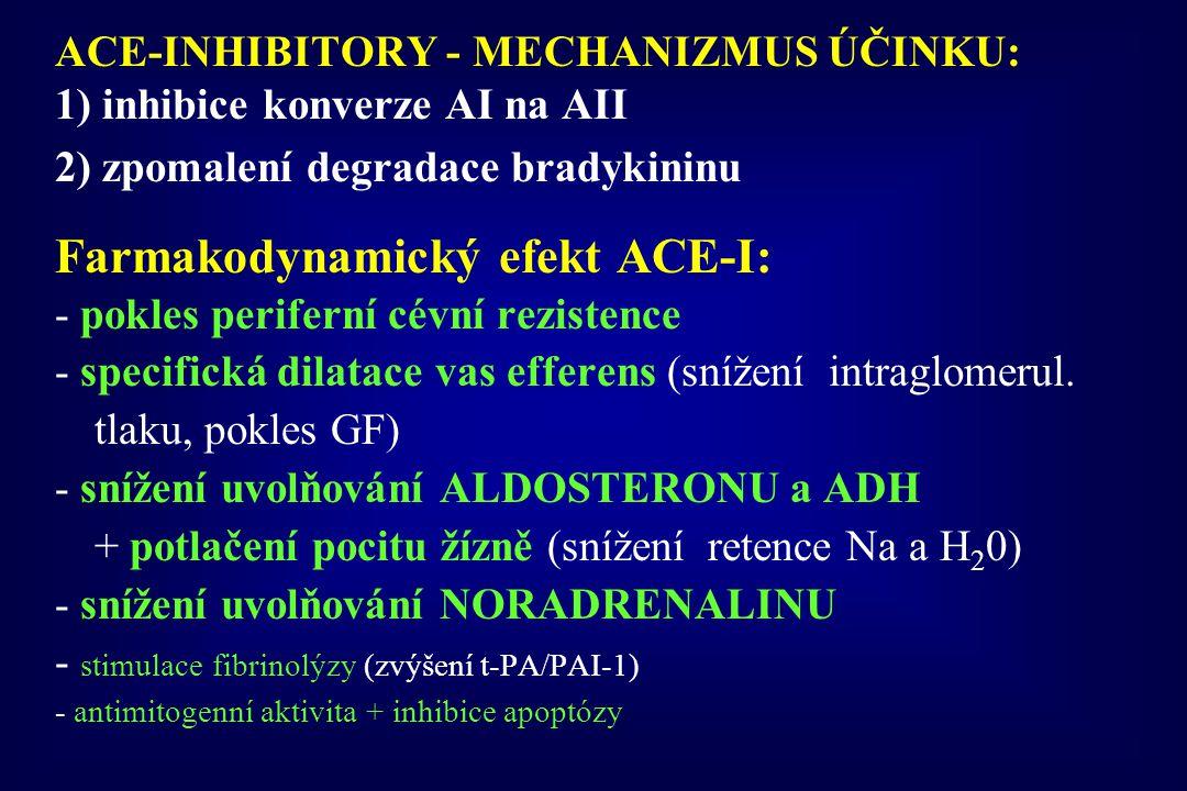 ACE-INHIBITORY - MECHANIZMUS ÚČINKU: 1) inhibice konverze AI na AII 2) zpomalení degradace bradykininu Farmakodynamický efekt ACE-I: - pokles perifern