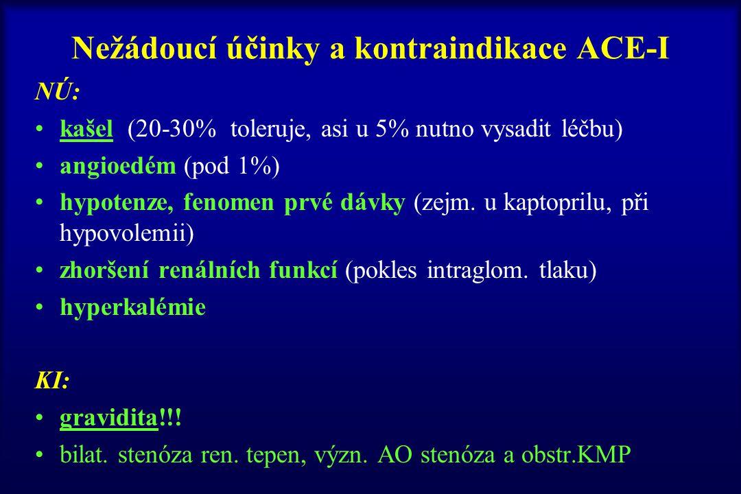 Nežádoucí účinky a kontraindikace ACE-I NÚ: kašel (20-30% toleruje, asi u 5% nutno vysadit léčbu) angioedém (pod 1%) hypotenze, fenomen prvé dávky (ze