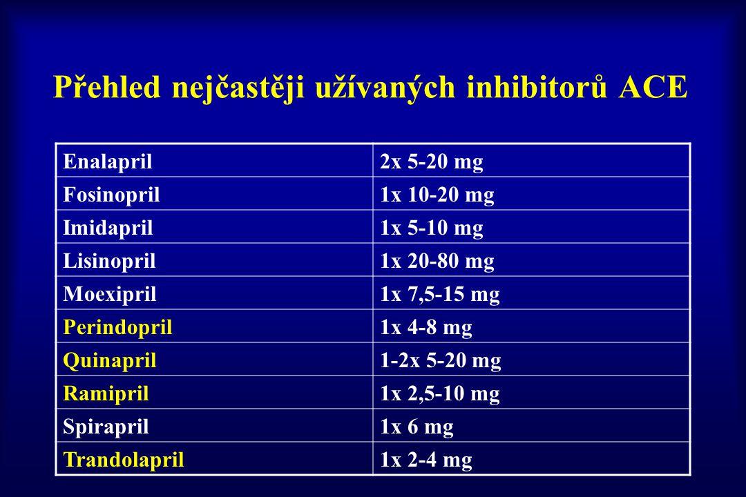 Přehled nejčastěji užívaných inhibitorů ACE Enalapril2x 5-20 mg Fosinopril1x 10-20 mg Imidapril1x 5-10 mg Lisinopril1x 20-80 mg Moexipril1x 7,5-15 mg