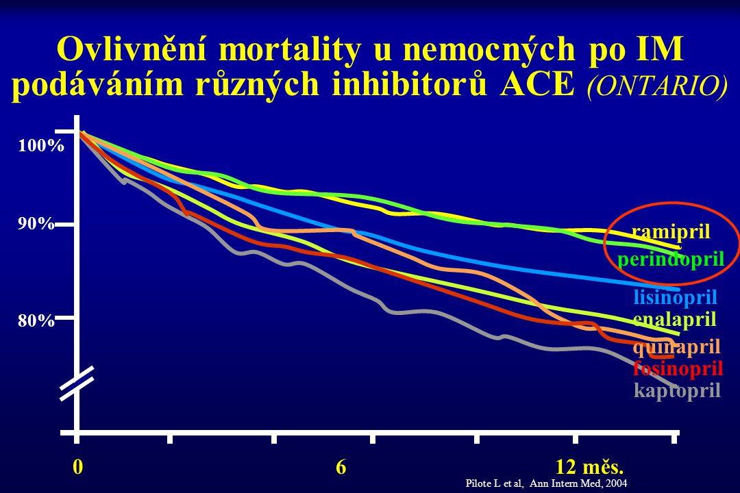 Ovlivnění mortality u nemocných po IM podáváním různých inhibitorů ACE (ONTARIO) ramipril perindopril lisinopril enalapril quinapril fosinopril kaptop