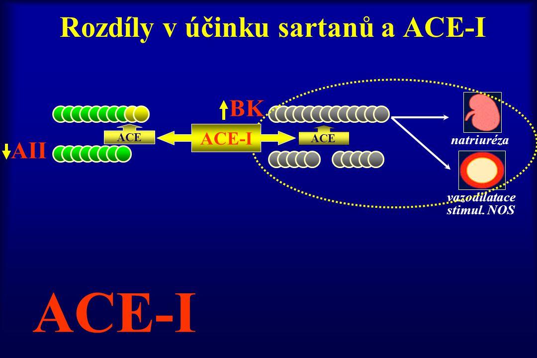 Rozdíly v účinku sartanů a ACE-I ACE natriuréza vazodilatace stimul. NOS AII BK ACE-I