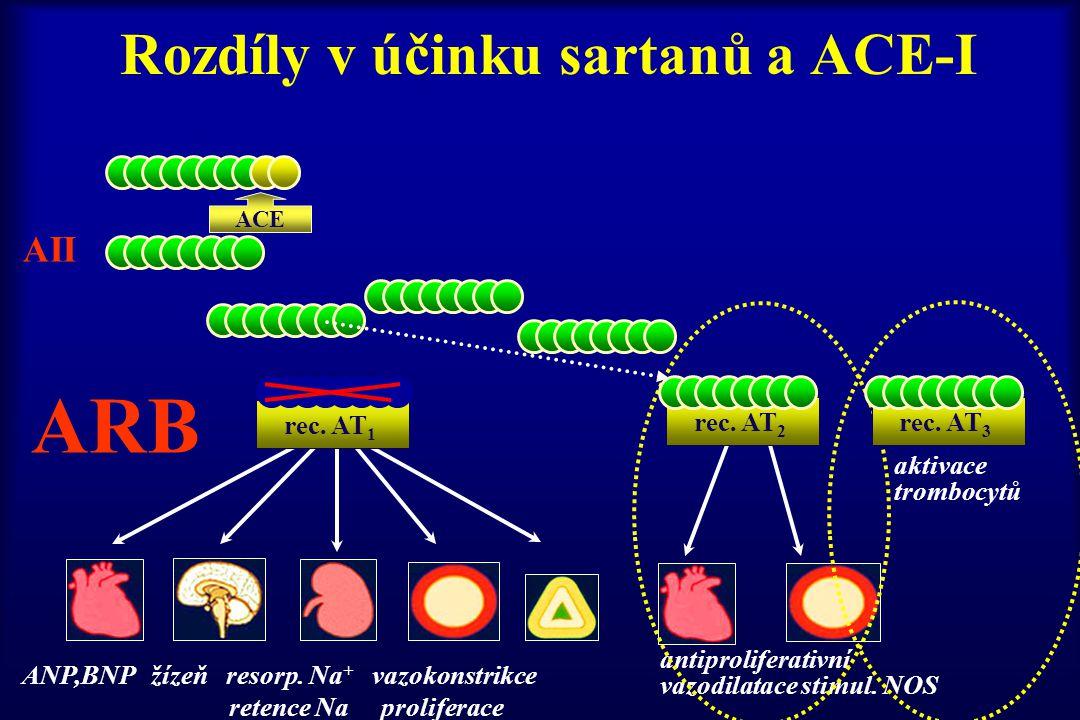 Rozdíly v účinku sartanů a ACE-I ANP,BNP žízeň resorp. Na + vazokonstrikce retence Na proliferace rec. AT 1 ACE antiproliferativní vazodilatace stimul