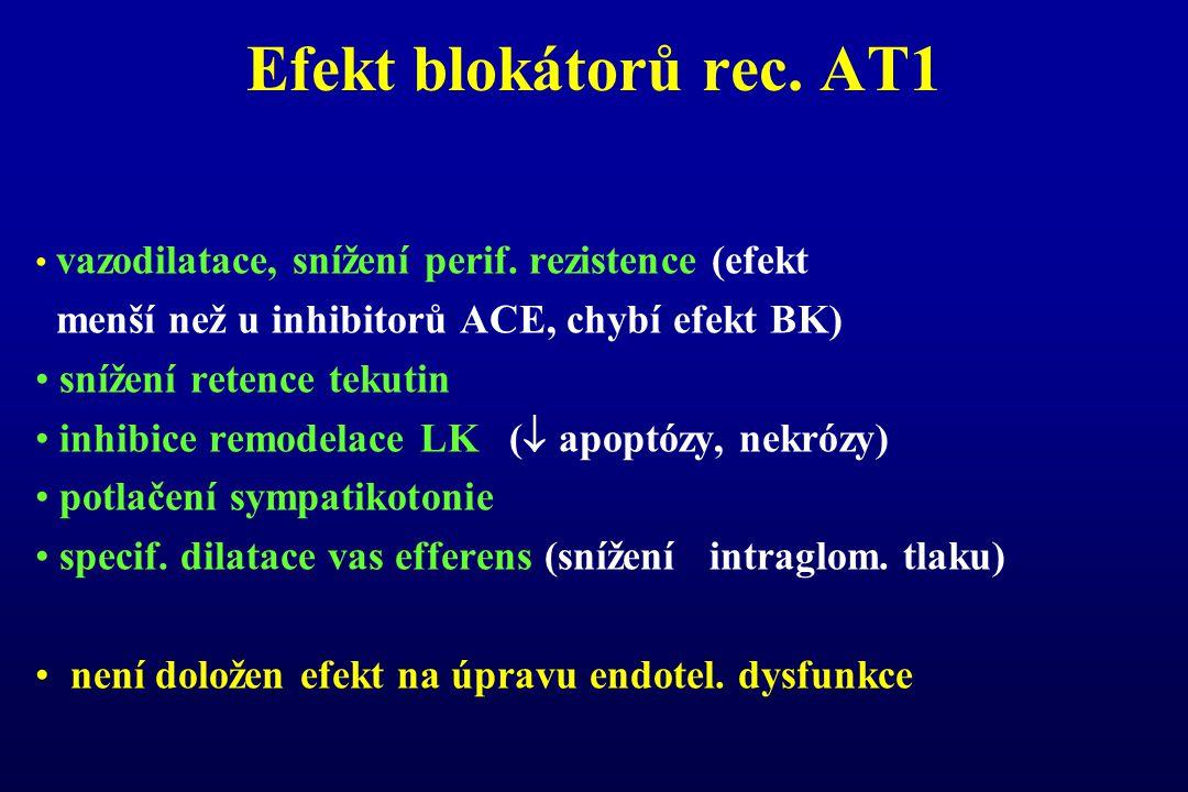 Efekt blokátorů rec. AT1 vazodilatace, snížení perif. rezistence (efekt menší než u inhibitorů ACE, chybí efekt BK) snížení retence tekutin inhibice r