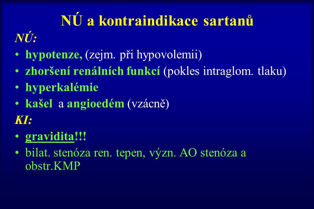 NÚ a kontraindikace sartanů NÚ: hypotenze, (zejm. při hypovolemii) zhoršení renálních funkcí (pokles intraglom. tlaku) hyperkalémie kašel a angioedém