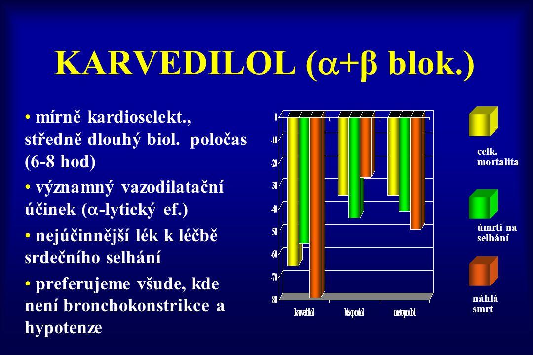 KARVEDILOL (  +β blok.) mírně kardioselekt., středně dlouhý biol. poločas (6-8 hod) významný vazodilatační účinek (  -lytický ef.) nejúčinnější lék