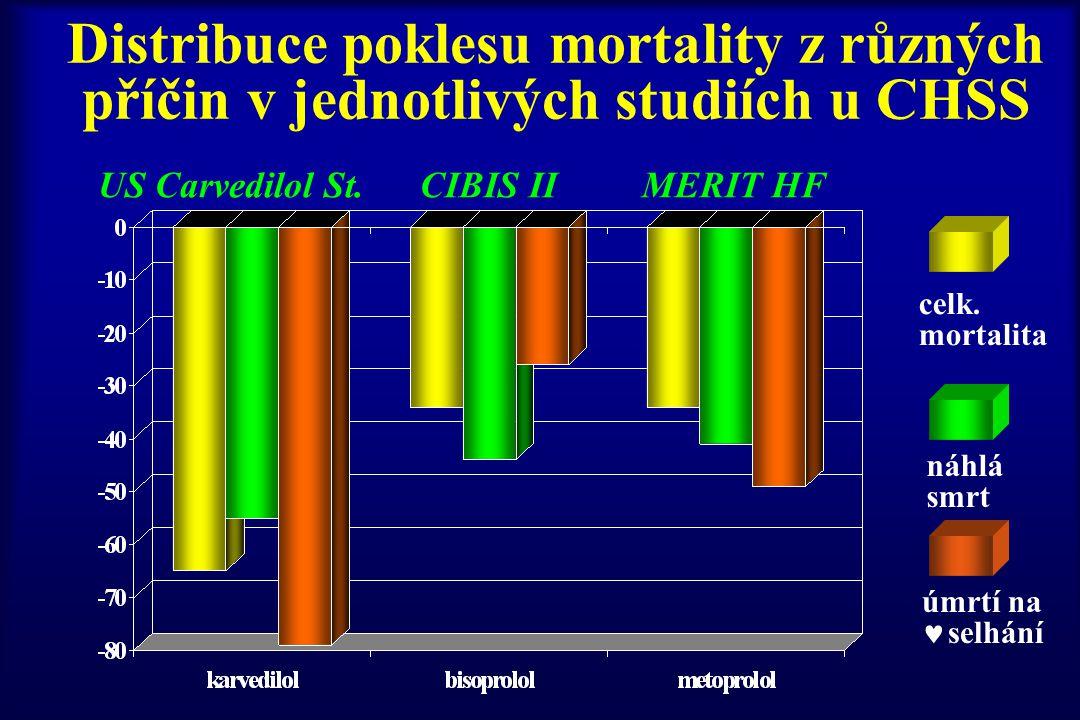 Distribuce poklesu mortality z různých příčin v jednotlivých studiích u CHSS celk. mortalita úmrtí na selhání náhlá smrt US Carvedilol St. CIBIS II ME