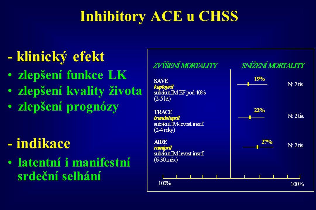 Inhibitory ACE u CHSS - klinický efekt zlepšení funkce LK zlepšení kvality života zlepšení prognózy - indikace latentní i manifestní srdeční selhání