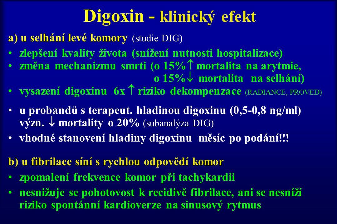 Digoxin - klinický efekt a) u selhání levé komory (studie DIG) zlepšení kvality života (snížení nutnosti hospitalizace) změna mechanizmu smrti (o 15%