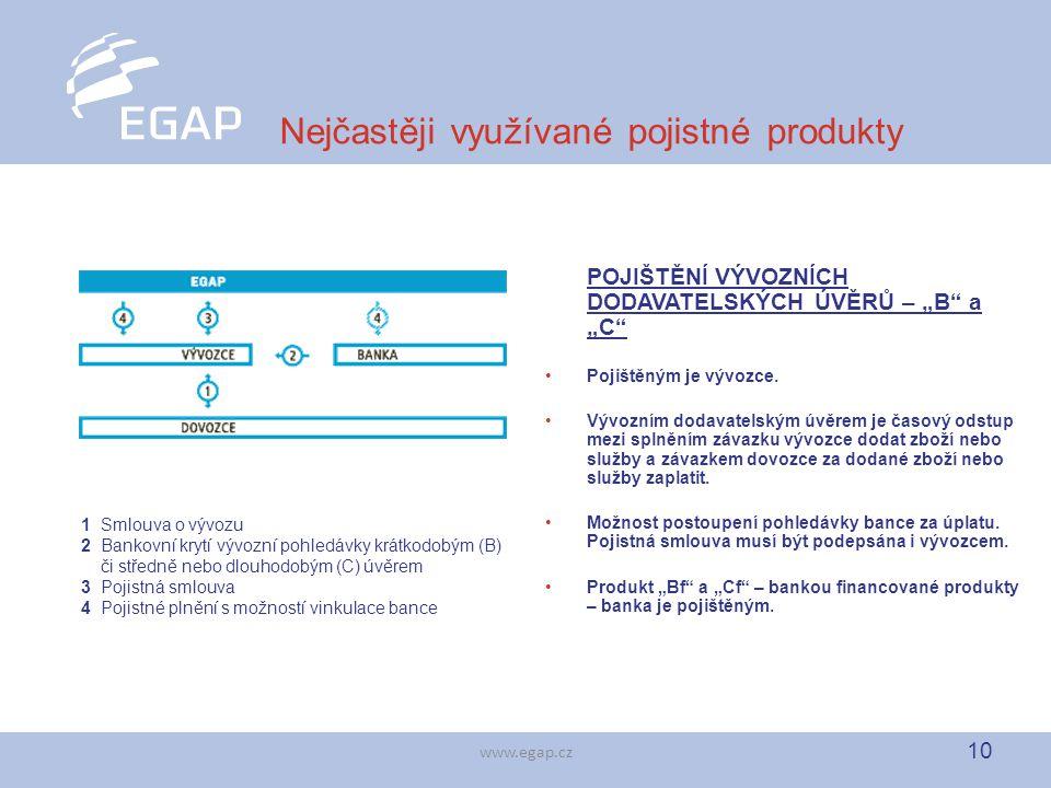 """10 www.egap.cz Nejčastěji využívané pojistné produkty POJIŠTĚNÍ VÝVOZNÍCH DODAVATELSKÝCH ÚVĚRŮ – """"B"""" a """"C"""" Pojištěným je vývozce. Vývozním dodavatelsk"""