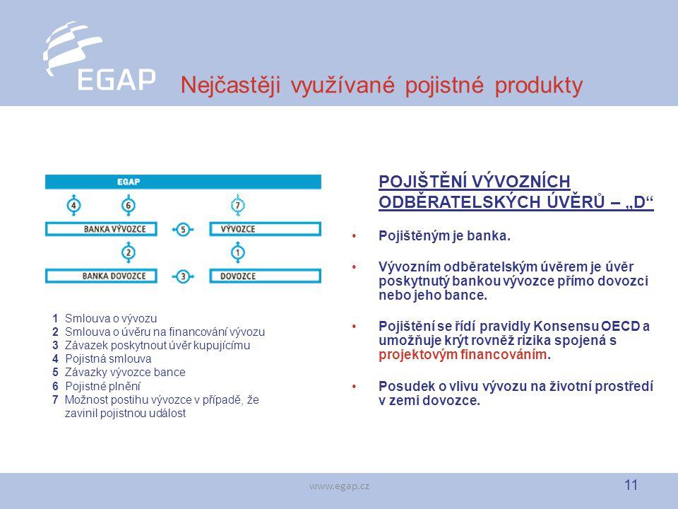 """11 www.egap.cz Nejčastěji využívané pojistné produkty POJIŠTĚNÍ VÝVOZNÍCH ODBĚRATELSKÝCH ÚVĚRŮ – """"D"""" Pojištěným je banka. Vývozním odběratelským úvěre"""