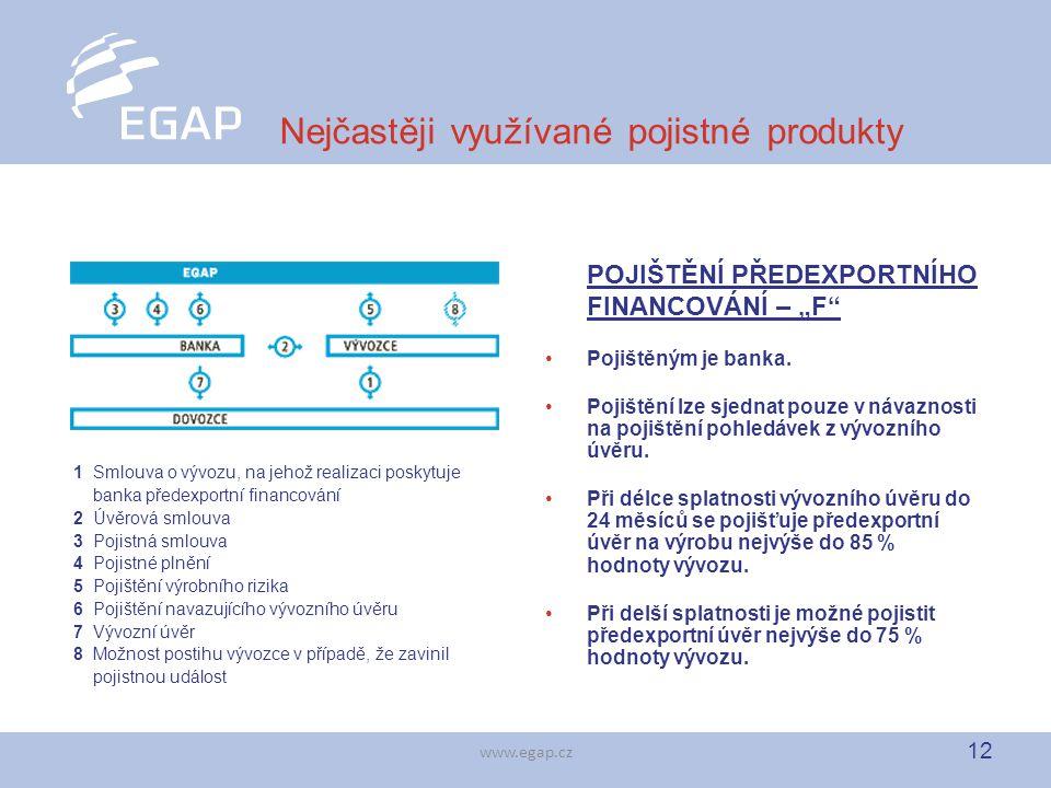 12 www.egap.cz Nejčastěji využívané pojistné produkty 1 Smlouva o vývozu, na jehož realizaci poskytuje banka předexportní financování 2 Úvěrová smlouv