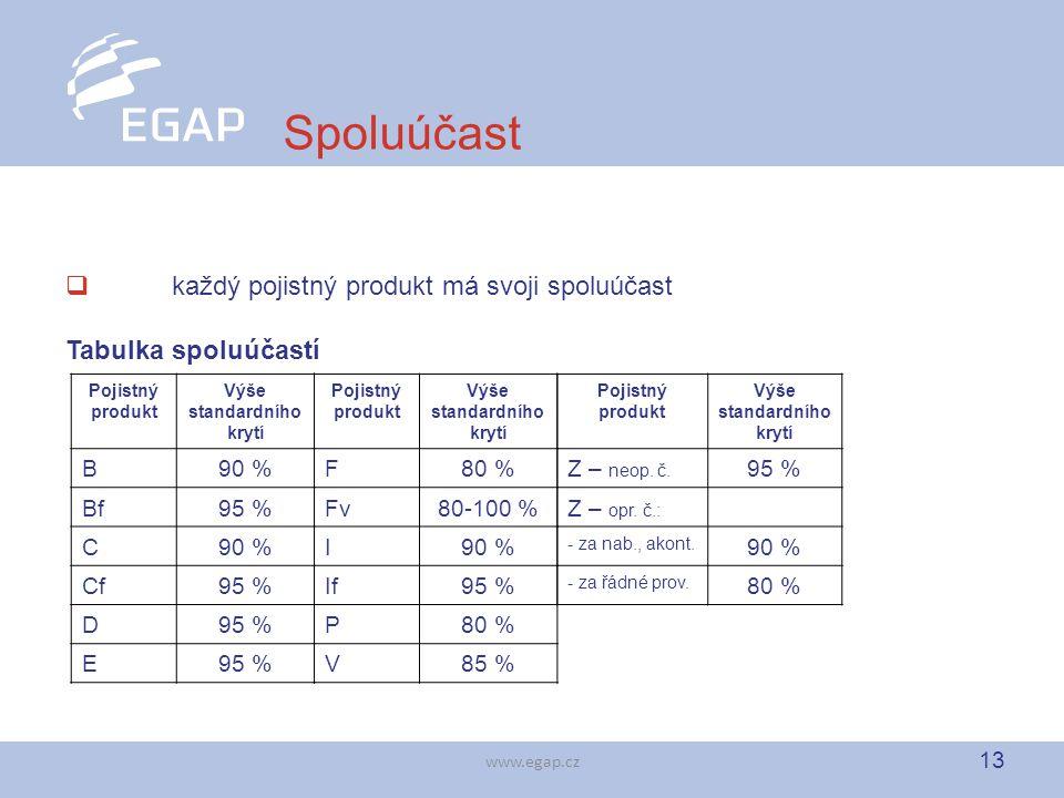 13 www.egap.cz Spoluúčast  každý pojistný produkt má svoji spoluúčast Tabulka spoluúčastí Pojistný produkt Výše standardního krytí B90 % Bf95 % C90 % Cf95 % D E Pojistný produkt Výše standardního krytí F80 % Fv80-100 % I90 % If95 % P80 % V85 % Pojistný produkt Výše standardního krytí Z – neop.
