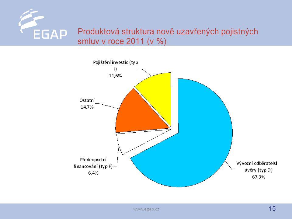 15 www.egap.cz Produktová struktura nově uzavřených pojistných smluv v roce 2011 (v %)