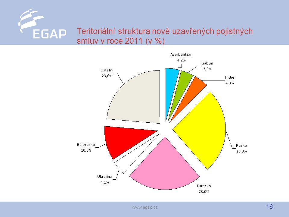 16 www.egap.cz Teritoriální struktura nově uzavřených pojistných smluv v roce 2011 (v %)