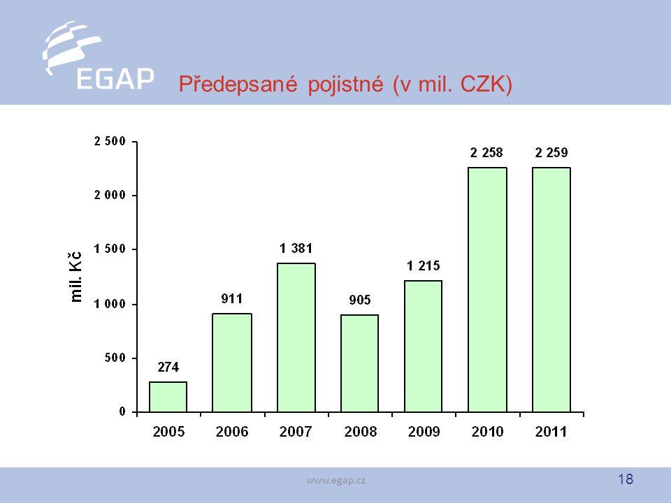 18 www.egap.cz Předepsané pojistné (v mil. CZK)