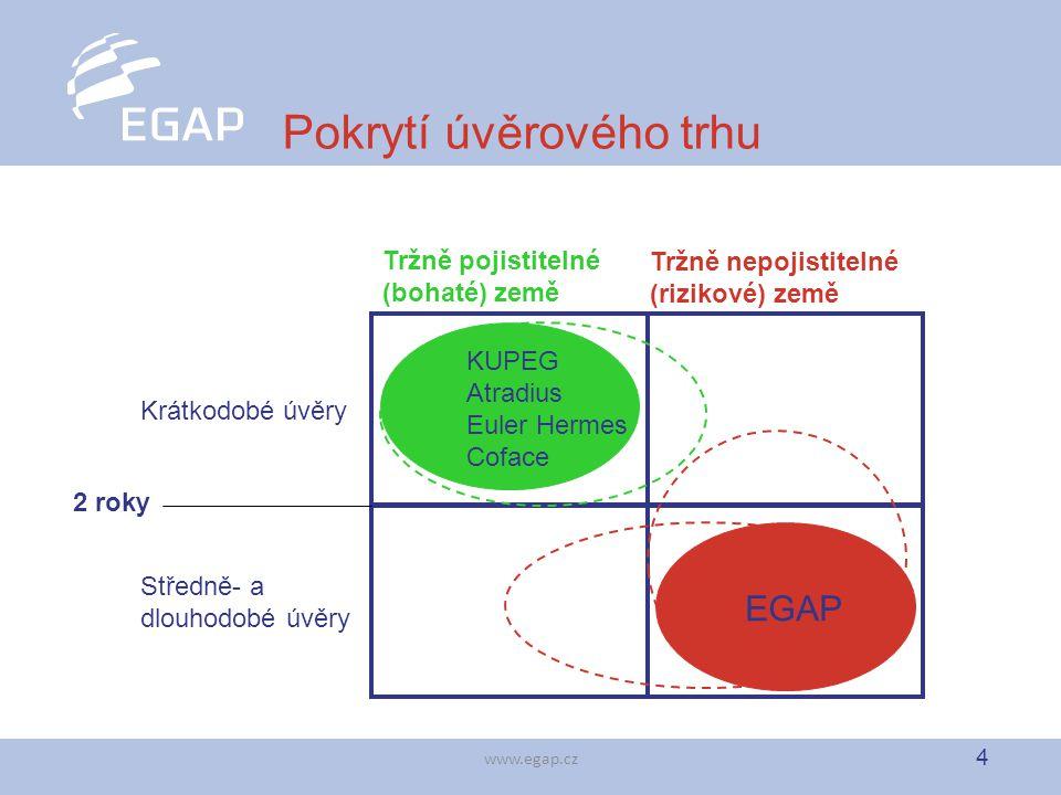 4 www.egap.cz Pokrytí úvěrového trhu 2 roky Krátkodobé úvěry Středně- a dlouhodobé úvěry EGAP Tržně pojistitelné (bohaté) země Tržně nepojistitelné (r
