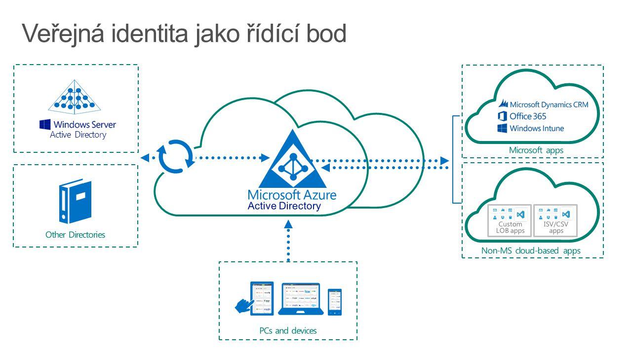 Veřejná identita jako řídící bod Active Directory