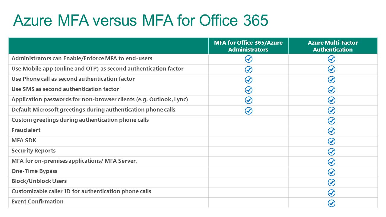 MFA for Office 365/Azure Administrators Azure Multi-Factor Authentication Administrators can Enable/Enforce MFA to end-users Use Mobile app (online and OTP) as second authentication factor Use Phone call as second authentication factor Use SMS as second authentication factor Application passwords for non-browser clients (e.g.
