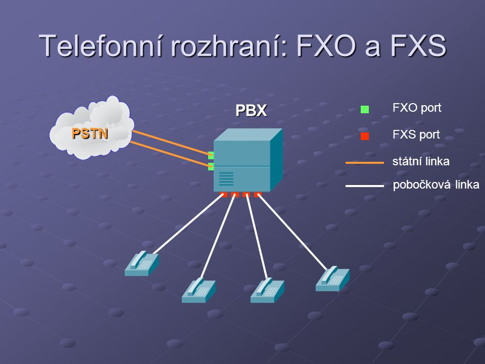 Telefonní rozhraní: FXO a FXS PBX PSTN FXO port FXS port státní linka pobočková linka