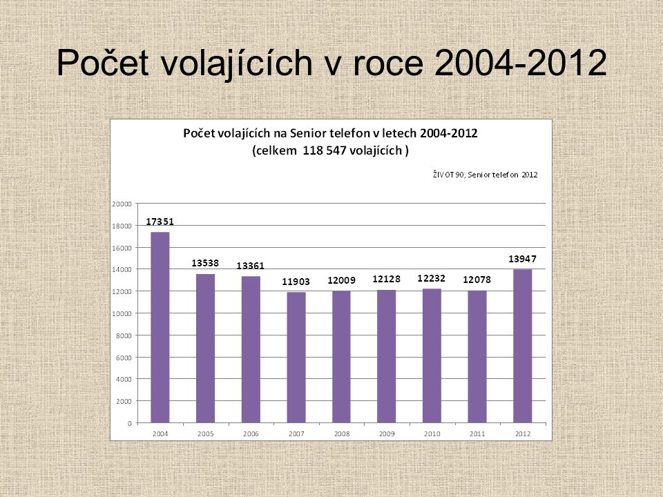Počet volajících v roce 2004-2012