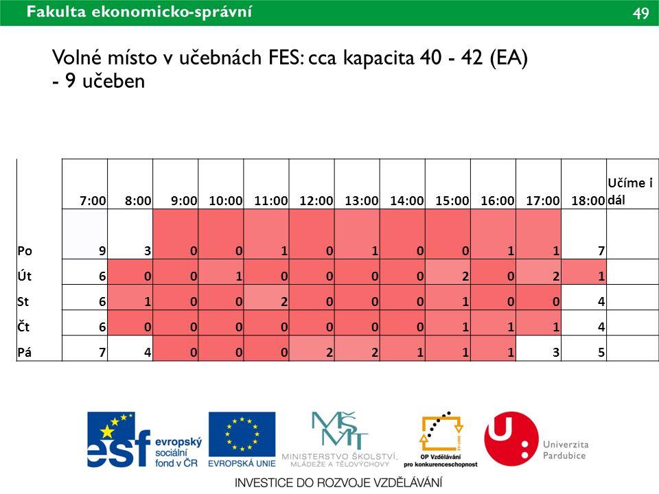 49 Volné místo v učebnách FES: cca kapacita 40 - 42 (EA) - 9 učeben 7:008:009:0010:0011:0012:0013:0014:0015:0016:0017:0018:00 Učíme i dál Po9300101001