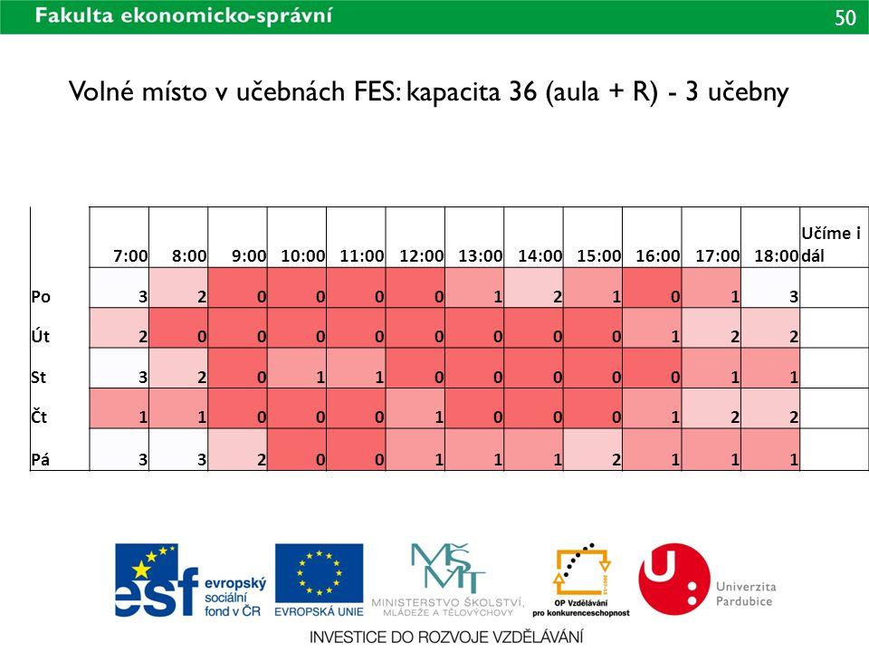 50 Volné místo v učebnách FES: kapacita 36 (aula + R) - 3 učebny 7:008:009:0010:0011:0012:0013:0014:0015:0016:0017:0018:00 Učíme i dál Po320000121013