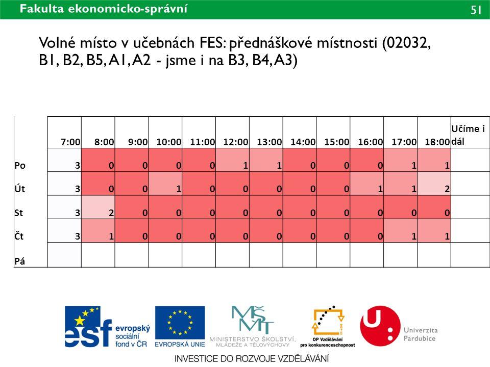51 Volné místo v učebnách FES: přednáškové místnosti (02032, B1, B2, B5, A1, A2 - jsme i na B3, B4, A3) 7:008:009:0010:0011:0012:0013:0014:0015:0016:0