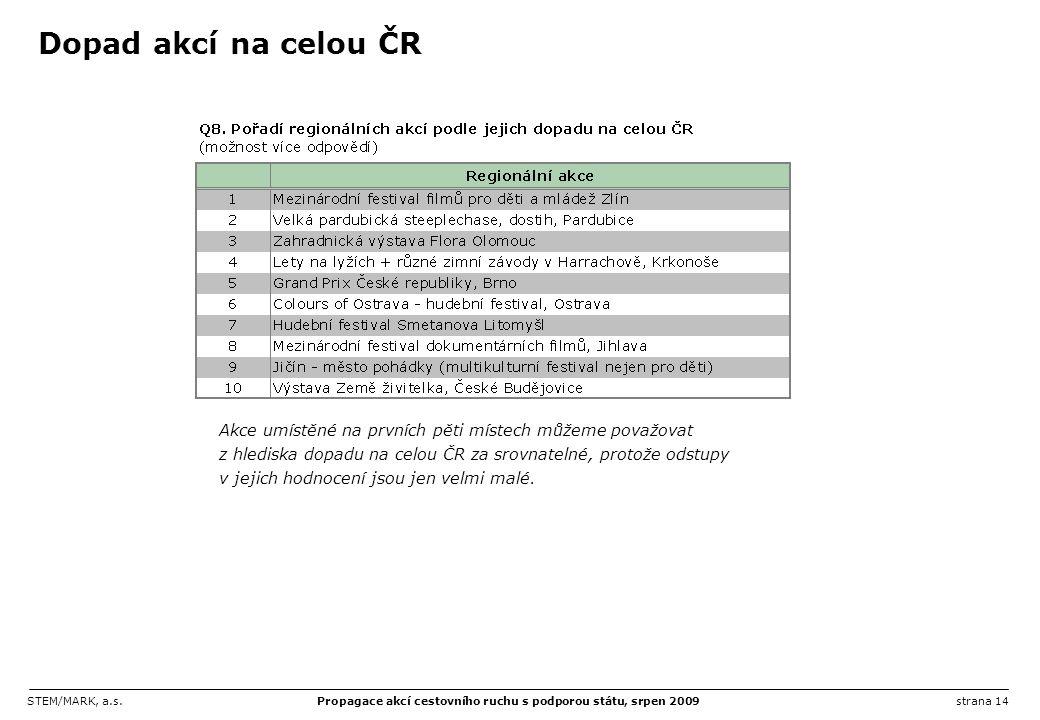 STEM/MARK, a.s.Propagace akcí cestovního ruchu s podporou státu, srpen 2009strana 14 Dopad akcí na celou ČR Akce umístěné na prvních pěti místech může