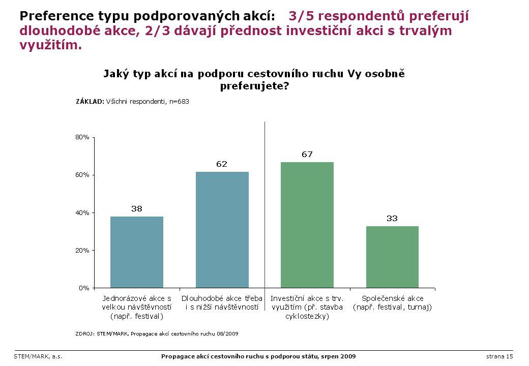 STEM/MARK, a.s.Propagace akcí cestovního ruchu s podporou státu, srpen 2009strana 15 Preference typu podporovaných akcí: 3/5 respondentů preferují dlo