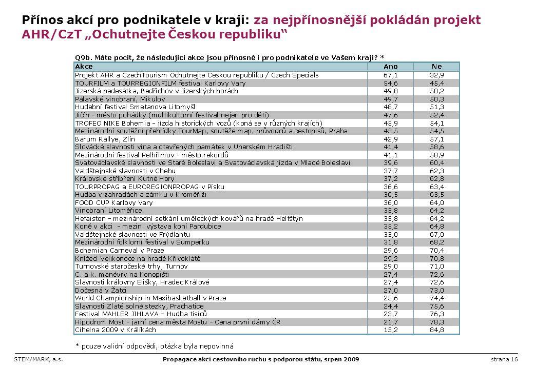 STEM/MARK, a.s.Propagace akcí cestovního ruchu s podporou státu, srpen 2009strana 16 Přínos akcí pro podnikatele v kraji: za nejpřínosnější pokládán p